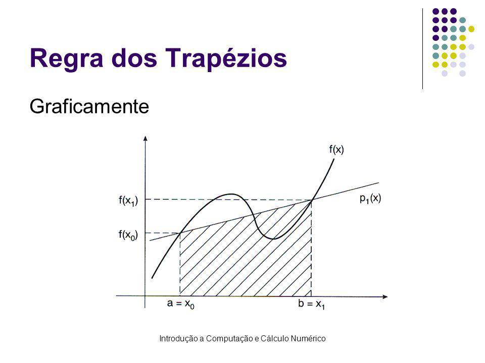 Introdução a Computação e Cálculo Numérico Regra dos Trapézios Graficamente