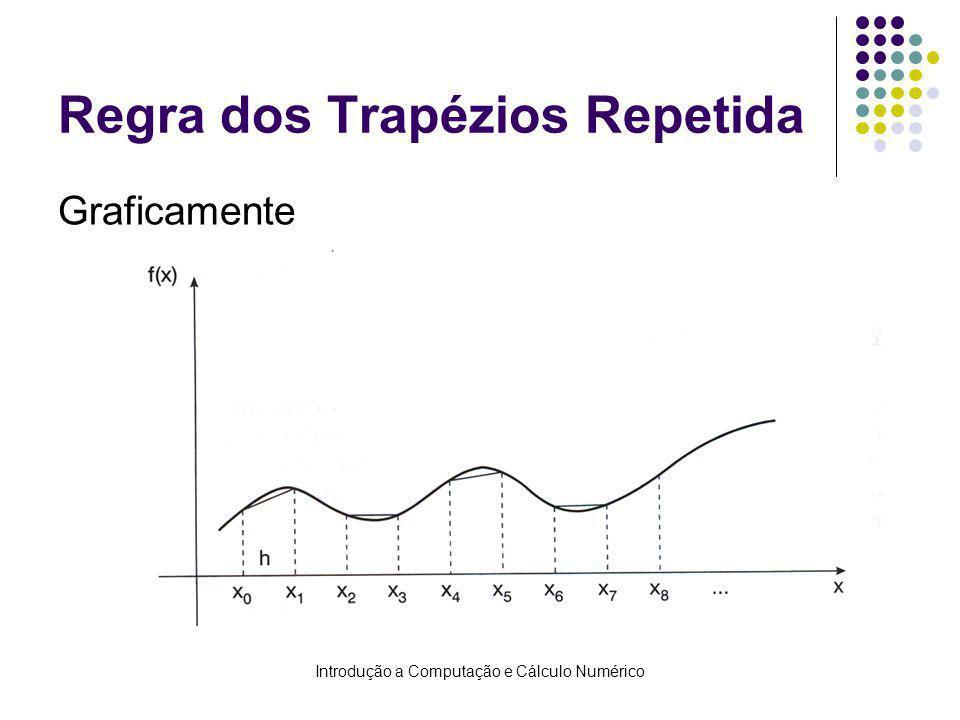 Introdução a Computação e Cálculo Numérico Regra dos Trapézios Repetida Graficamente