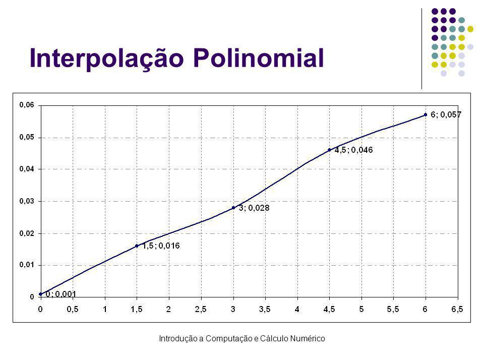 Introdução a Computação e Cálculo Numérico Estudo do Erro na Interpolação (Teorema 2) Ao se aproximar uma função f(x) por um polinômio interpolador de grau n, comete-se um erro: Erro absoluto: E n (x) = f(x) – p n (x), para todo x no intervalo [x 0, x n ] Estudar o erro é importante para sabermos quão próximo f(x) está de p n (x)