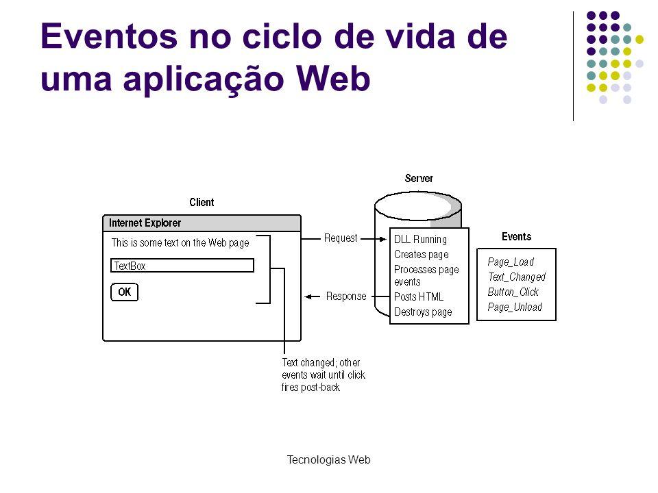 Tecnologias Web Eventos no ciclo de vida de uma aplicação Web