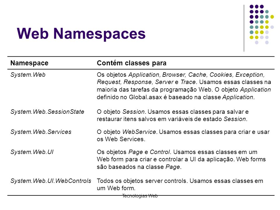 Tecnologias Web Web Namespaces NamespaceContém classes para System.WebOs objetos Application, Browser, Cache, Cookies, Exception, Request, Response, S