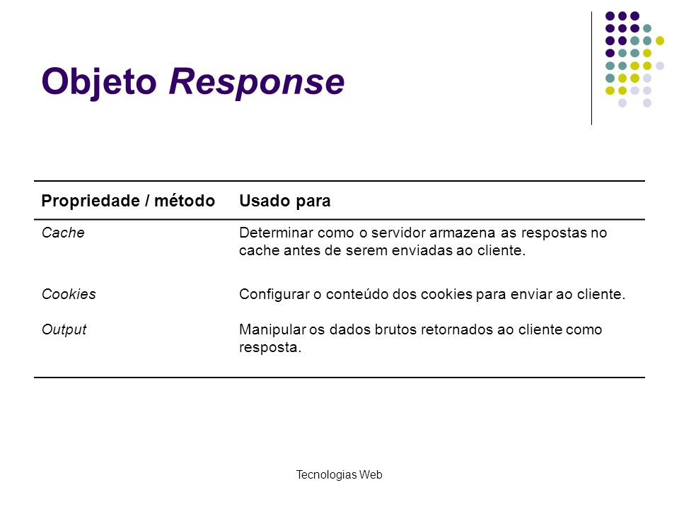 Tecnologias Web Objeto Response Propriedade / métodoUsado para CacheDeterminar como o servidor armazena as respostas no cache antes de serem enviadas
