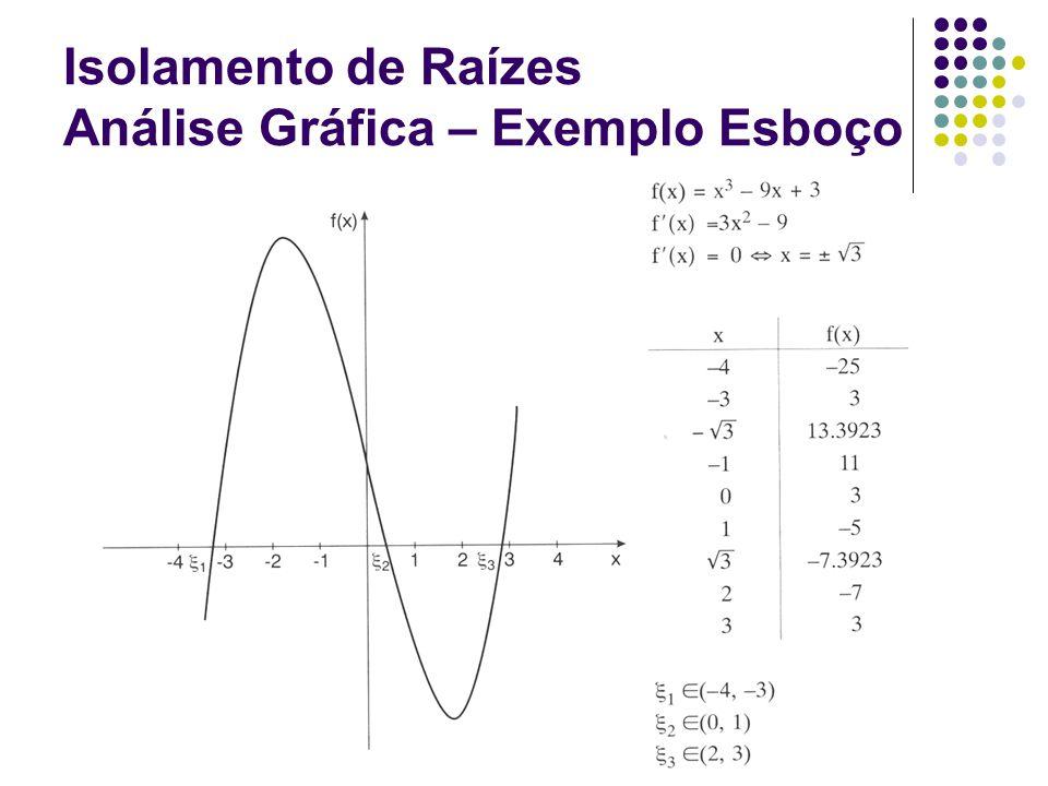 Introdução a Computação e Cálculo Numérico Isolamento de Raízes Análise Gráfica – Exemplo Esboço