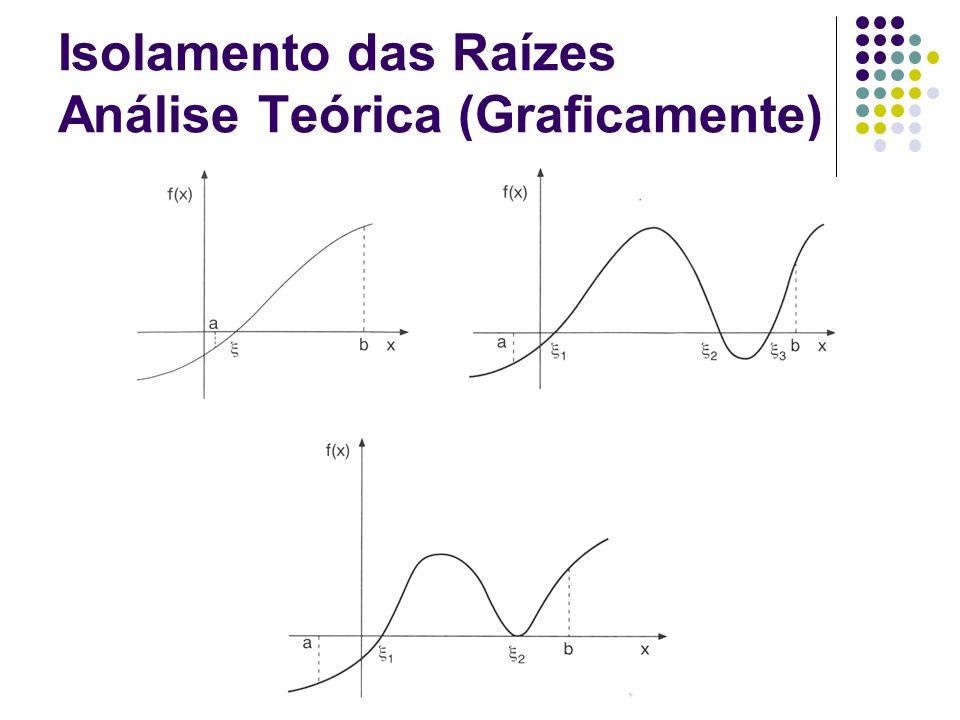 Introdução a Computação e Cálculo Numérico Isolamento das Raízes Análise Teórica (Graficamente)