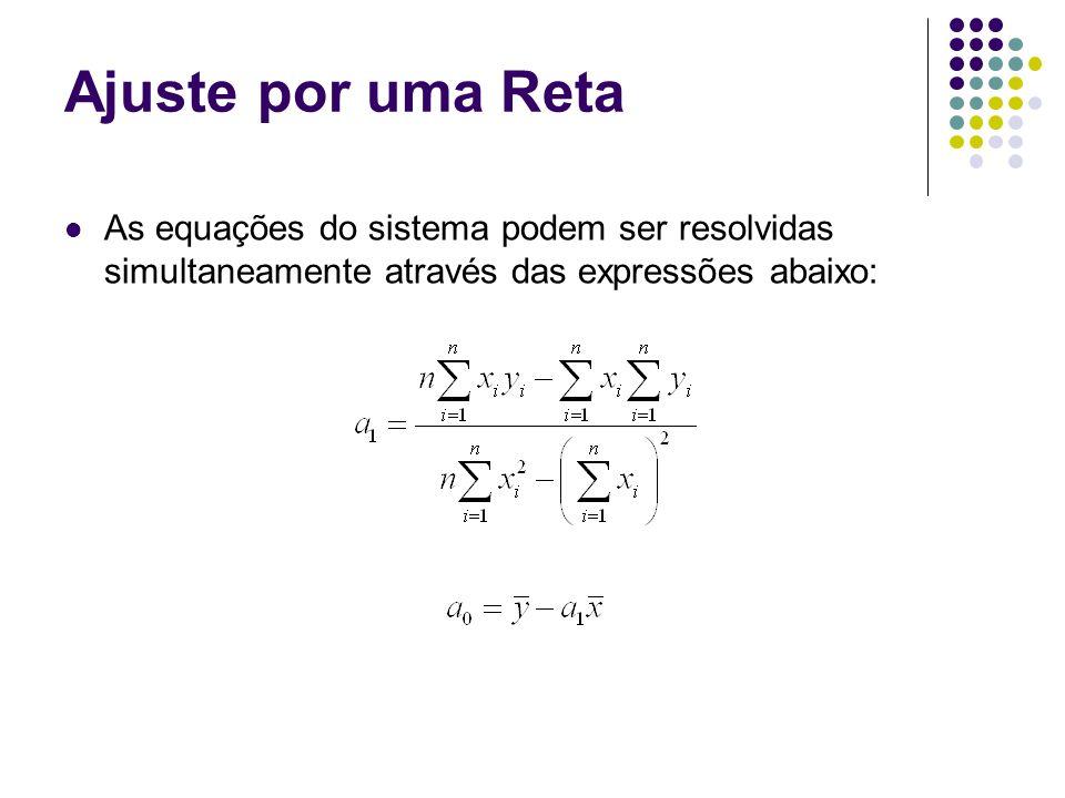 Regressão Polinomial O procedimento dos mínimos quadrados pode ser prontamente estendido para ajustar dados por um polinômio de grau mais alto.