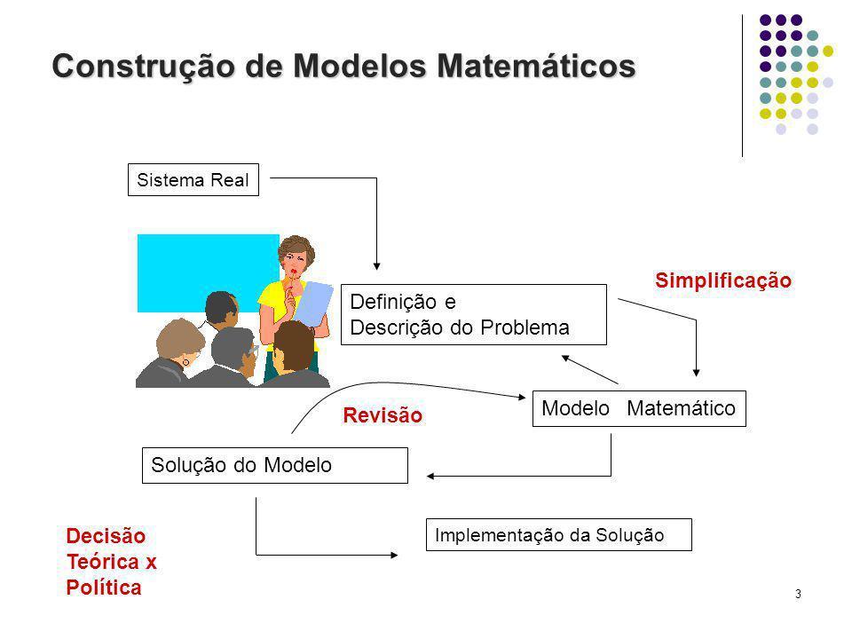 3 Construção de Modelos Matemáticos Sistema Real Definição e Descrição do Problema Modelo Matemático Solução do Modelo Implementação da Solução Simplificação Decisão Teórica x Política Revisão