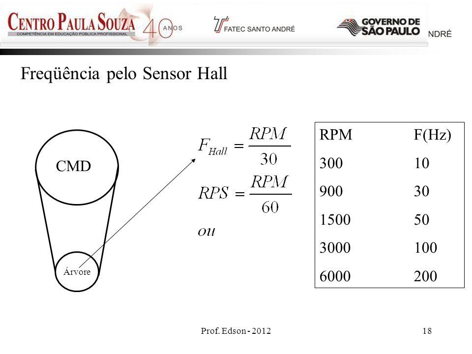Prof. Edson - 201218 Freqüência pelo Sensor Hall CMD Árvore RPMF(Hz) 30010 90030 150050 3000100 6000200