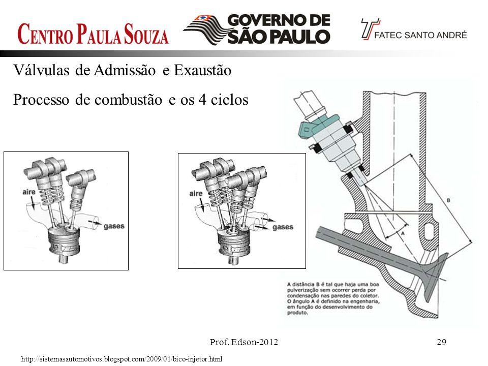 Prof. Edson-201229 Válvulas de Admissão e Exaustão Processo de combustão e os 4 ciclos http://sistemasautomotivos.blogspot.com/2009/01/bico-injetor.ht