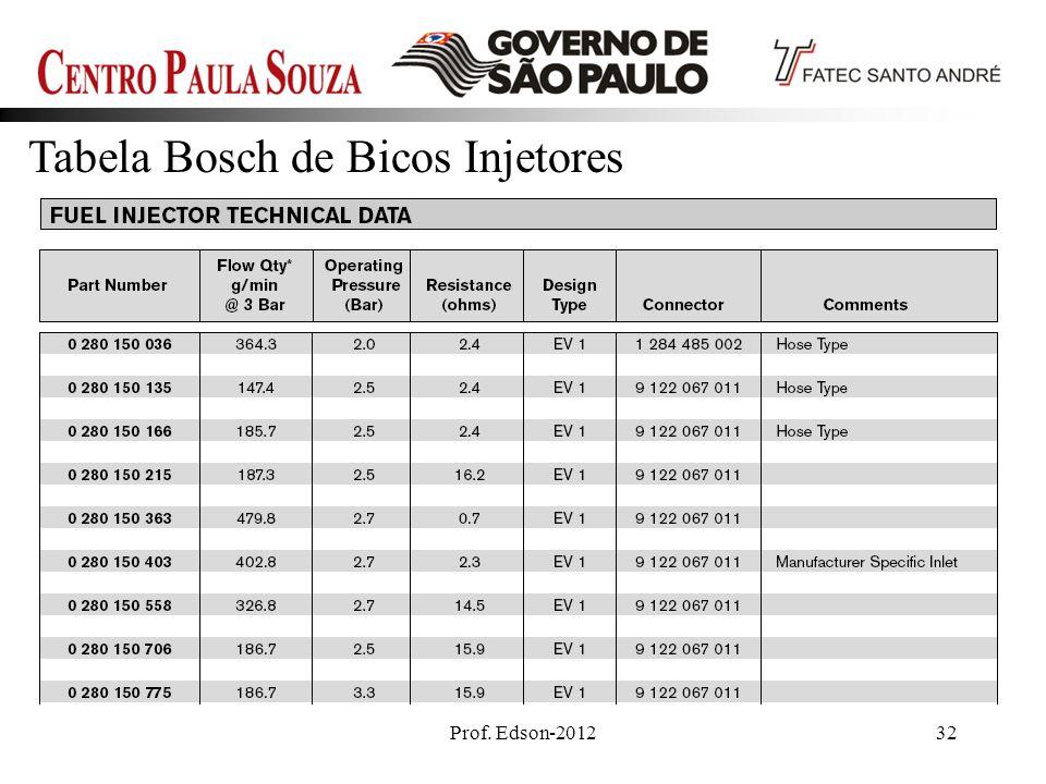 Prof. Edson-201232 Tabela Bosch de Bicos Injetores