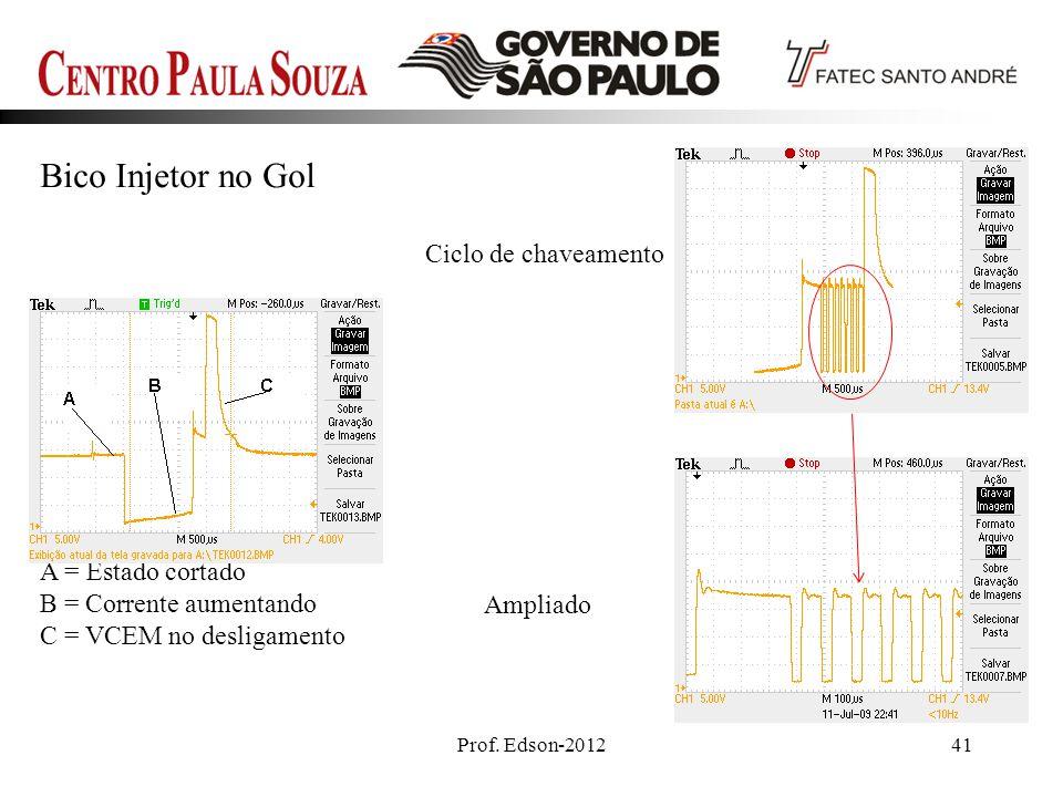 Prof. Edson-201241 A = Estado cortado B = Corrente aumentando C = VCEM no desligamento Ciclo de chaveamento Ampliado Bico Injetor no Gol