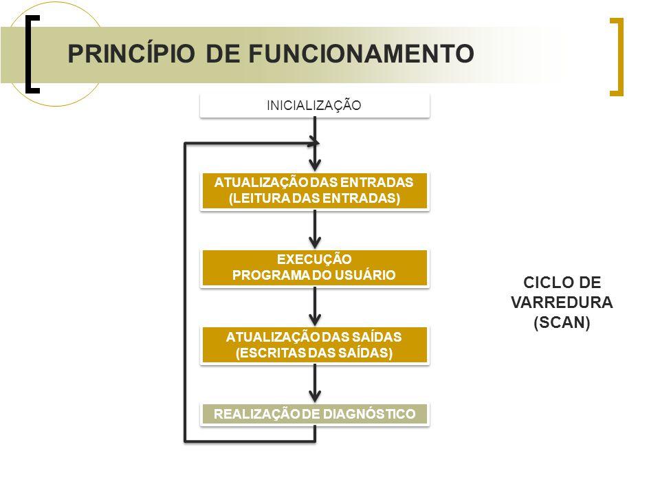 PRINCÍPIO DE FUNCIONAMENTO INICIALIZAÇÃO ATUALIZAÇÃO DAS ENTRADAS (LEITURA DAS ENTRADAS) ATUALIZAÇÃO DAS ENTRADAS (LEITURA DAS ENTRADAS) EXECUÇÃO PROG