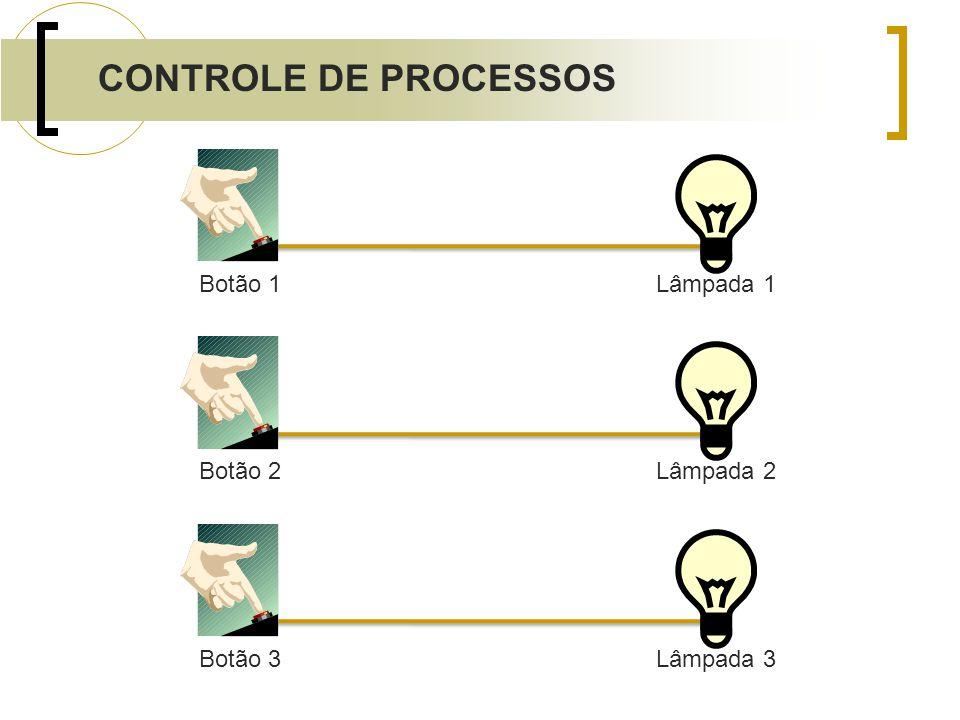 Botão 1 Lâmpada 1 Botão 2 Lâmpada 2 Botão 3 Lâmpada 3 CONTROLE DE PROCESSOS