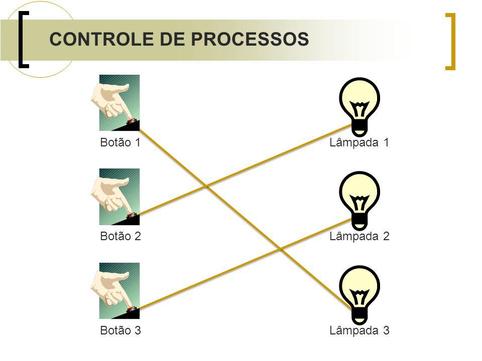Botão 1Botão 2Botão 3 Lâmpada 3Lâmpada 1Lâmpada 2 CONTROLE DE PROCESSOS