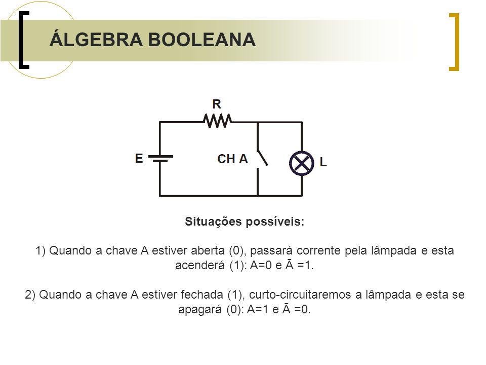 Situações possíveis: 1) Quando a chave A estiver aberta (0), passará corrente pela lâmpada e esta acenderá (1): A=0 e Ā =1. 2) Quando a chave A estive