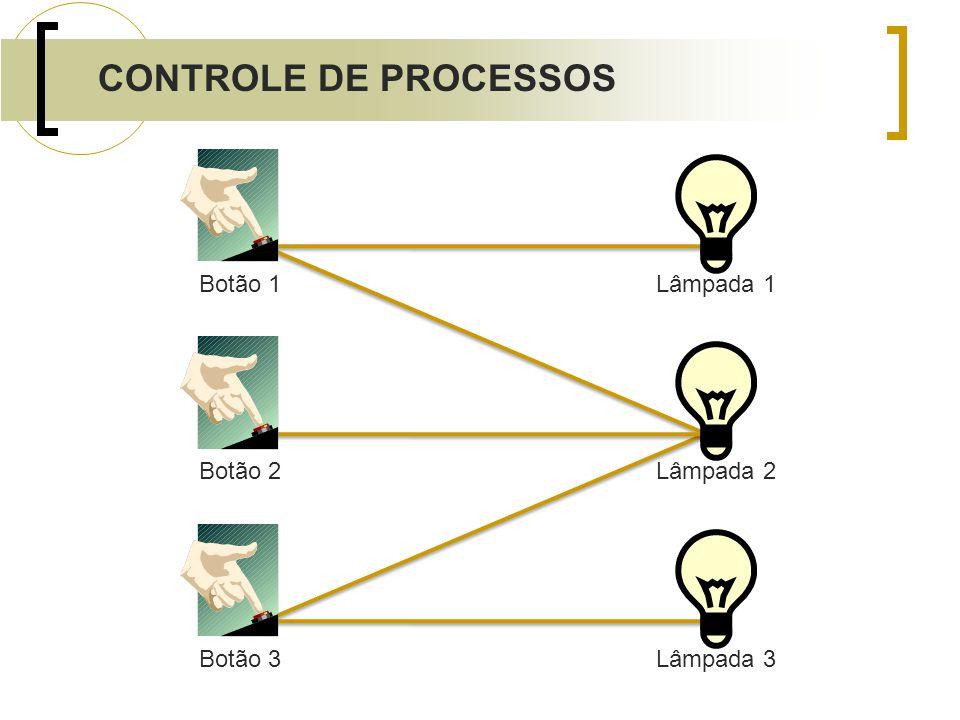 Botão 1Botão 2Botão 3 Lâmpada 1Lâmpada 2Lâmpada 3 CONTROLE DE PROCESSOS