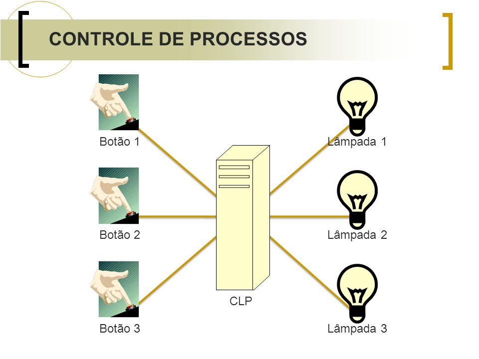 Botão 1Botão 2Botão 3 Lâmpada 1Lâmpada 2Lâmpada 3 CLP CONTROLE DE PROCESSOS