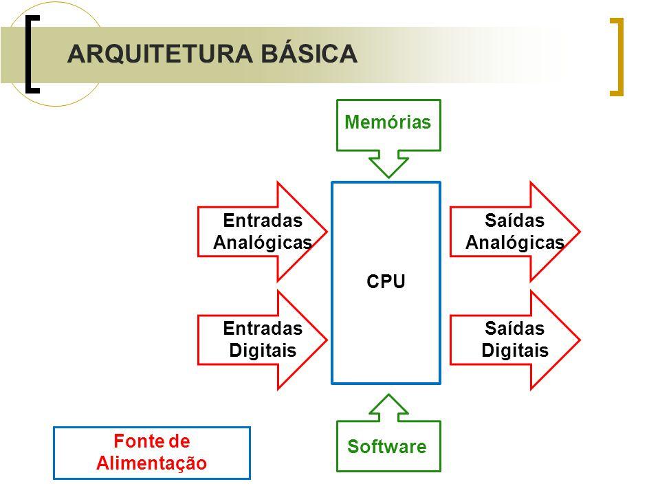 ARQUITETURA BÁSICA Entradas Analógicas CPU Software Entradas Digitais Saídas Digitais Saídas Analógicas Memórias Fonte de Alimentação