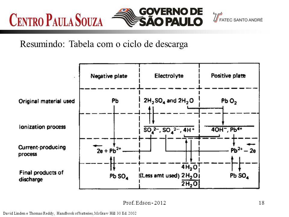 Prof. Edson - 201218 Resumindo: Tabela com o ciclo de descarga David Linden e Thomas Reddy, Handbook of batteries, McGraw Hill 30 Ed. 2002