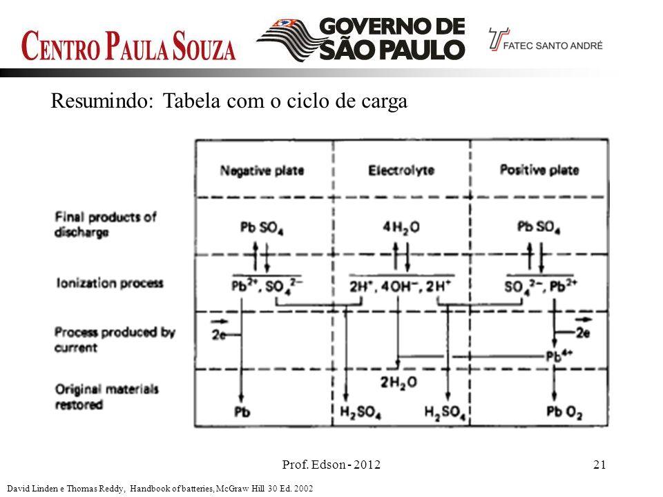 Prof. Edson - 201221 Resumindo: Tabela com o ciclo de carga David Linden e Thomas Reddy, Handbook of batteries, McGraw Hill 30 Ed. 2002