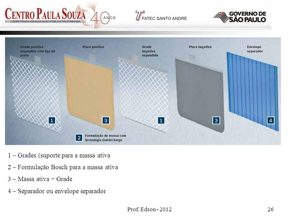 Prof. Edson - 201226 1 – Grades (suporte para a massa ativa 2 – Formulação Bosch para a massa ativa 3 – Massa ativa + Grade 4 – Separador ou envelope