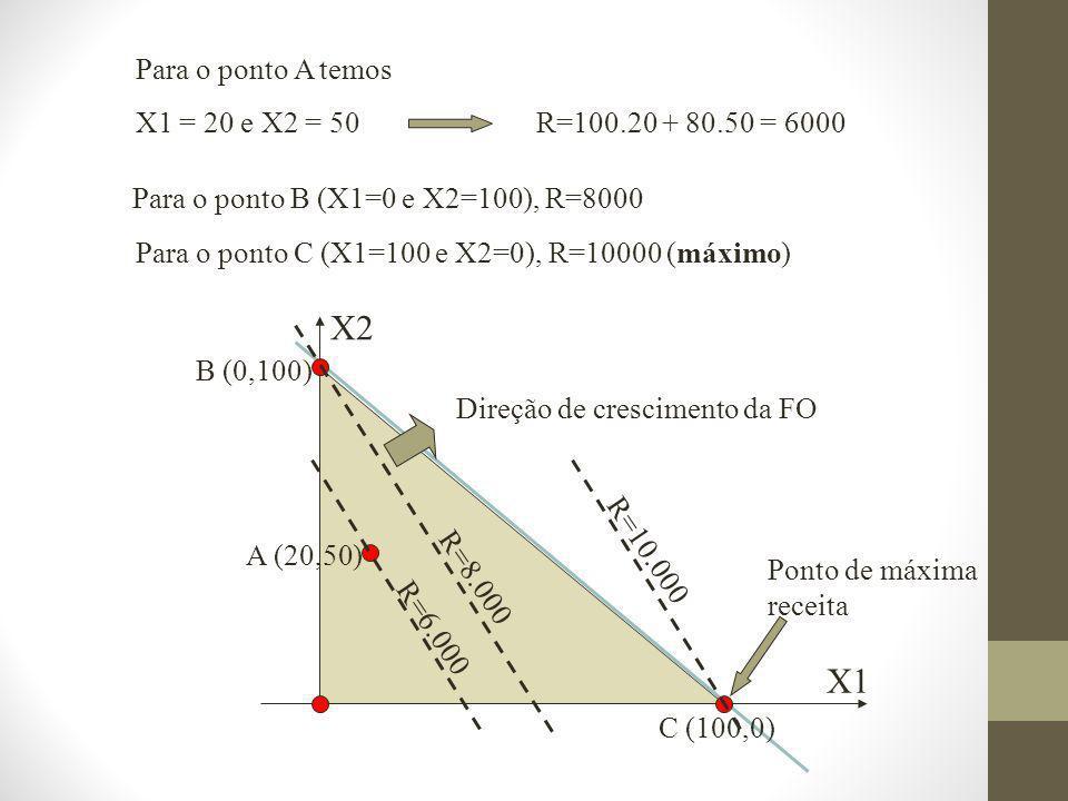 X2 X1 B (0,100) C (100,0) A (20,50) R=6.000 R=8.000 R=10.000 Para o ponto A temos X1 = 20 e X2 = 50 Direção de crescimento da FO Ponto de máxima receita R=100.20 + 80.50 = 6000 Para o ponto B (X1=0 e X2=100), R=8000 Para o ponto C (X1=100 e X2=0), R=10000 (máximo)