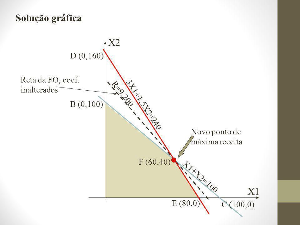 X2 X1 B (0,100) C (100,0) R=9.200 Novo ponto de máxima receita D (0,160) X1+X2=100 3X1+1,5X2=240 E (80,0) F (60,40) Reta da FO, coef.