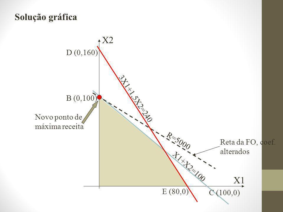 X2 X1 B (0,100) C (100,0) R=5000 Novo ponto de máxima receita D (0,160) X1+X2=100 3X1+1,5X2=240 E (80,0) Reta da FO, coef.