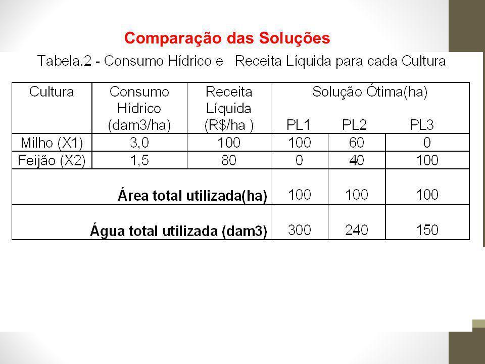 Comparação das Soluções Enquanto a água não tinha limite (PL1) ou custo zero (PL2): X1> X2 na solução ótima, embora o milho exija mais água Quando houve custo para a água (PL3): X2>X1 na sol.ótima