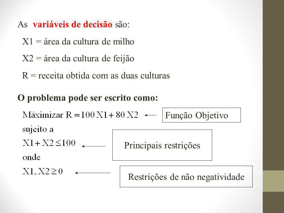As variáveis de decisão são: X1 = área da cultura de milho X2 = área da cultura de feijão R = receita obtida com as duas culturas O problema pode ser escrito como: Função Objetivo Principais restrições Restrições de não negatividade