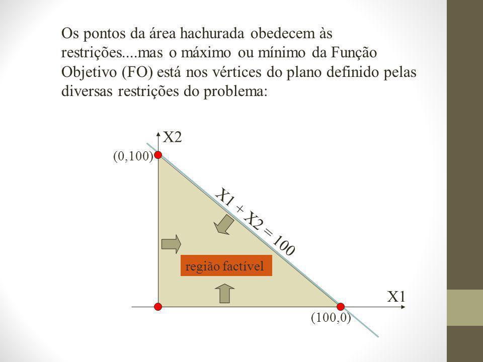 Os pontos da área hachurada obedecem às restrições....mas o máximo ou mínimo da Função Objetivo (FO) está nos vértices do plano definido pelas diversas restrições do problema: X1 + X2 = 100 X2 X1 região factível (0,100) (100,0)