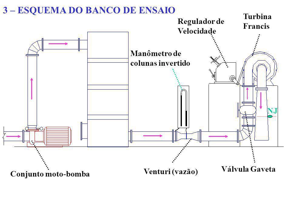 3 – ESQUEMA DO BANCO DE ENSAIO Conjunto moto-bomba Venturi (vazão) Manômetro de colunas invertido Válvula Gaveta Regulador de Velocidade Turbina Franc