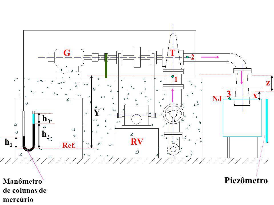 1 Manômetro de colunas de mercúrio Ref. h1h1 h2h2 h3h3 Y 2 RV GT 3 NJ Piezômetro z x