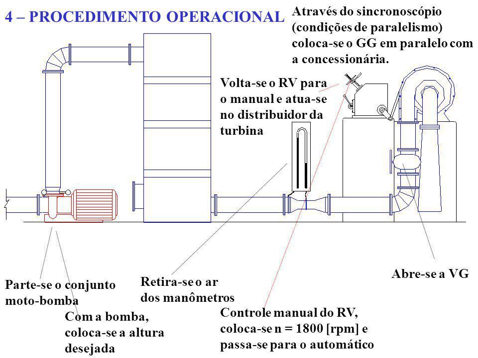 4 – PROCEDIMENTO OPERACIONAL Parte-se o conjunto moto-bomba Abre-se a VG Retira-se o ar dos manômetros Com a bomba, coloca-se a altura desejada Contro