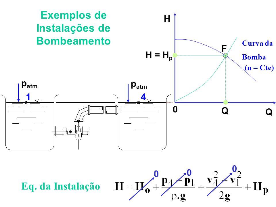 Eq. da Instalação 0 0 Exemplos de Instalações de Bombeamento 1 p atm 4 0 0 H Q Curva da Bomba (n = Cte) Q H = H p F