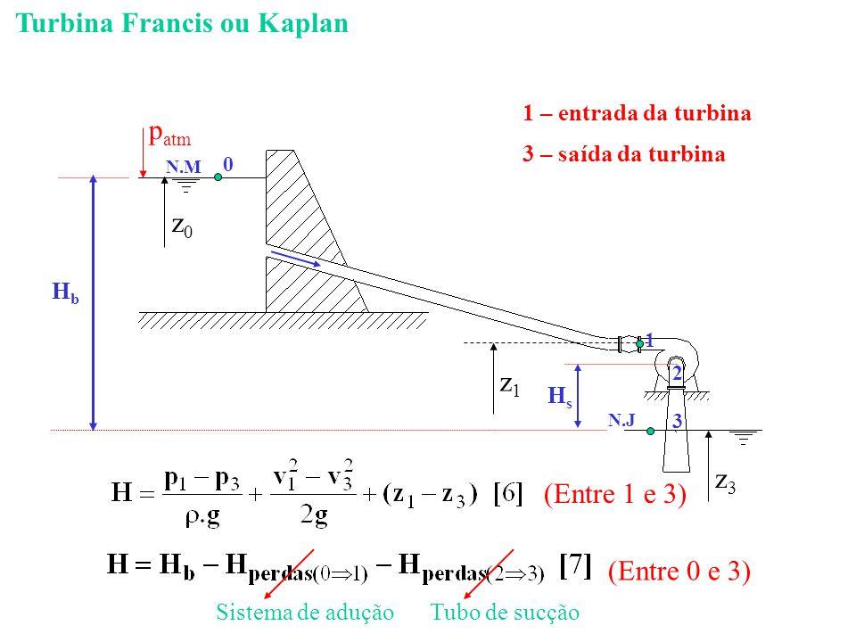 Turbina Francis ou Kaplan 0 N.M p atm z0z0 1 2 3 N.J z1z1 z3z3 HbHb HsHs 1 – entrada da turbina 3 – saída da turbina (Entre 1 e 3) (Entre 0 e 3) Siste
