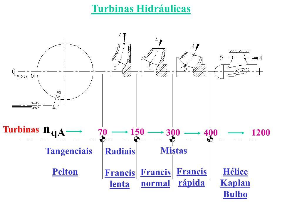 Turbina Francis ou Kaplan 0 N.M p atm z0z0 1 2 3 N.J z1z1 z3z3 HbHb HsHs 1 – entrada da turbina 3 – saída da turbina (Entre 1 e 3) (Entre 0 e 3) Sistema de aduçãoTubo de sucção