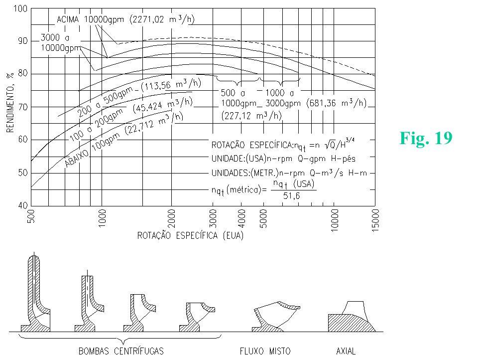 Altura de Queda Líquida(diferença de altura total entre entrada 1 e S da turbina) – Turbina Pelton Equação de Ensaio 1 z1z1 S zszs Q
