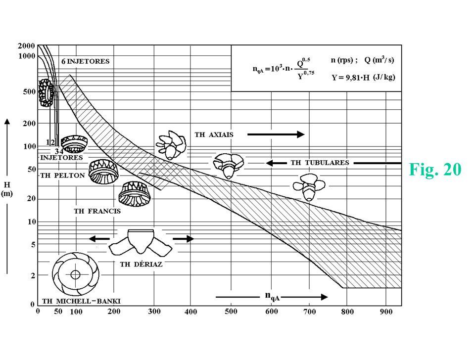 z 1, z 2, z 3, z 4 – cotas de posição HsHs HrHr H0H0 z3z3 z2z2 z1z1 z4z4 H s - altura geométrica de sucção H r - altura geométrica de recalque altura geométrica total Alturas Geométricas Tanque de Sucção Tanque de Recalque EQUAÇÕES E CURVAS 5.1 – Bombas