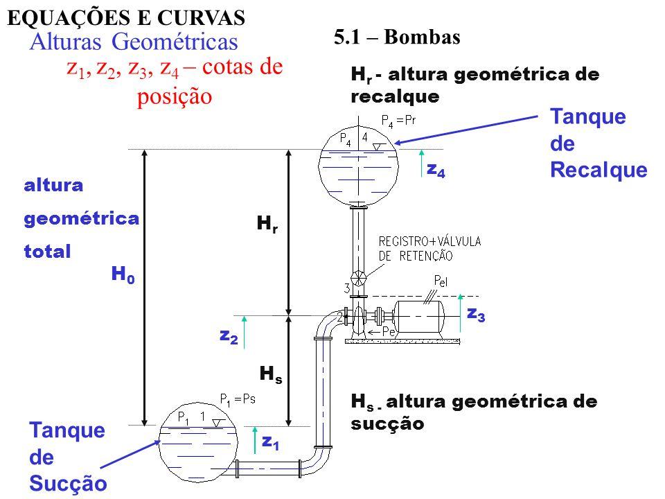 Equações e curvas Q H H p = F(Q 2 ) (p 4 – p 1 )/.g H0H0 z1z1 z4z4 0 Curva da Instalação 0 Eq.