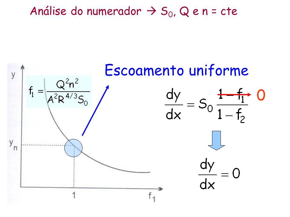 Análise do numerador S 0, Q e n = cte Escoamento uniforme 0