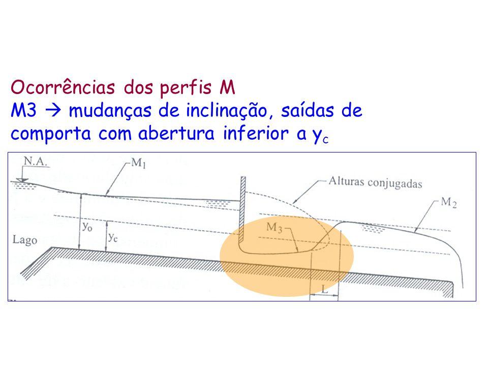 Ocorrências dos perfis M M3 mudanças de inclinação, saídas de comporta com abertura inferior a y c