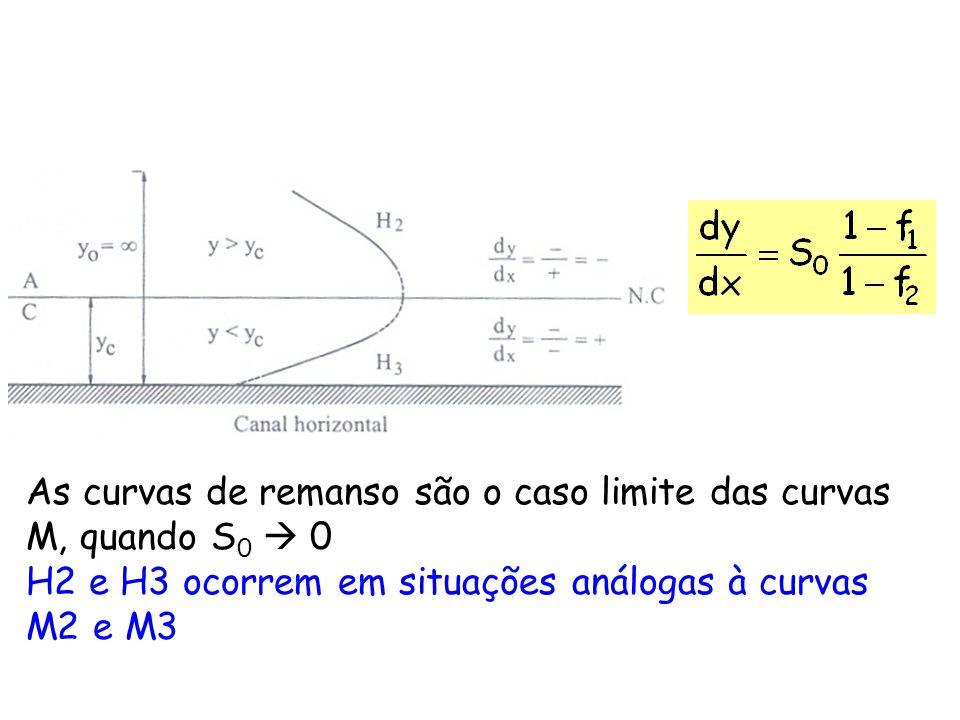 As curvas de remanso são o caso limite das curvas M, quando S 0 0 H2 e H3 ocorrem em situações análogas à curvas M2 e M3