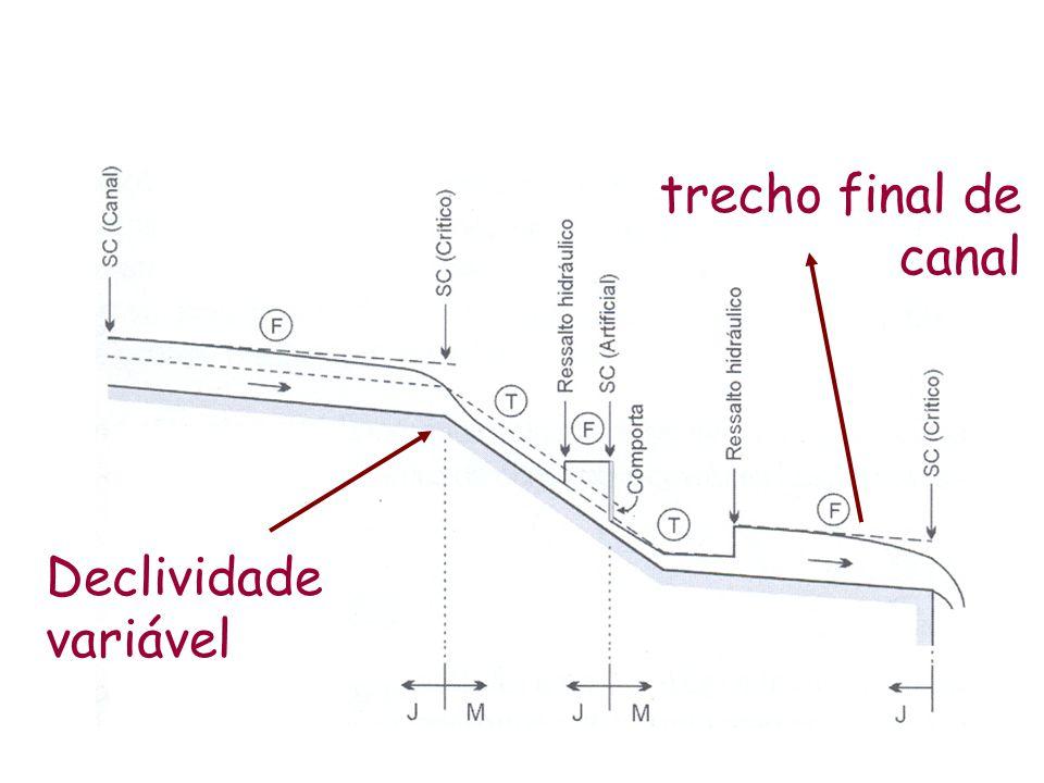 Quando há um EGV em regime subcrítico, em trechos a montante de um controle artificial curva de remanso Em uma determinada seção: y profundidade da água y N profundidade normal y – y N remanso