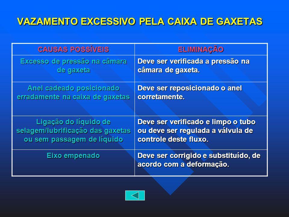 VAZAMENTO EXCESSIVO PELA CAIXA DE GAXETAS CAUSAS POSSÍVEIS ELIMINAÇÃO Excesso de pressão na câmara de gaxeta Deve ser verificada a pressão na câmara d