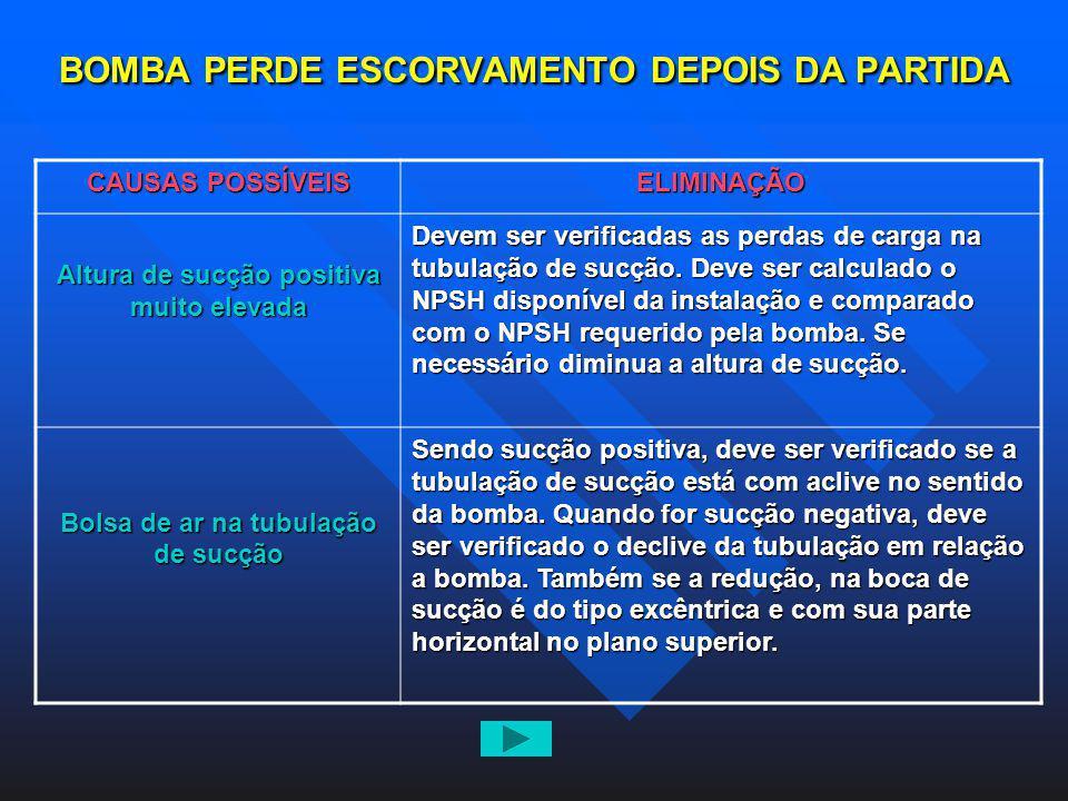 BOMBA PERDE ESCORVAMENTO DEPOIS DA PARTIDA CAUSAS POSSÍVEIS ELIMINAÇÃO Altura de sucção positiva muito elevada Devem ser verificadas as perdas de carg