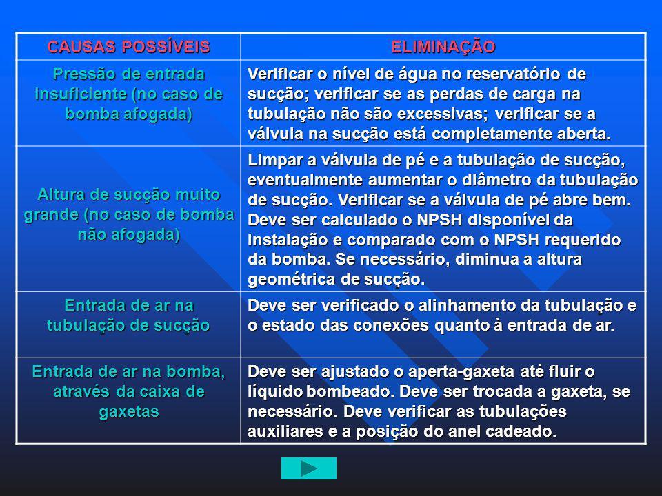 CAUSAS POSSÍVEIS ELIMINAÇÃO Pressão de entrada insuficiente (no caso de bomba afogada) Verificar o nível de água no reservatório de sucção; verificar