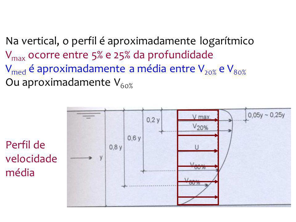 Na vertical, o perfil é aproximadamente logarítmico V max ocorre entre 5% e 25% da profundidade V med é aproximadamente a média entre V 20% e V 80% Ou