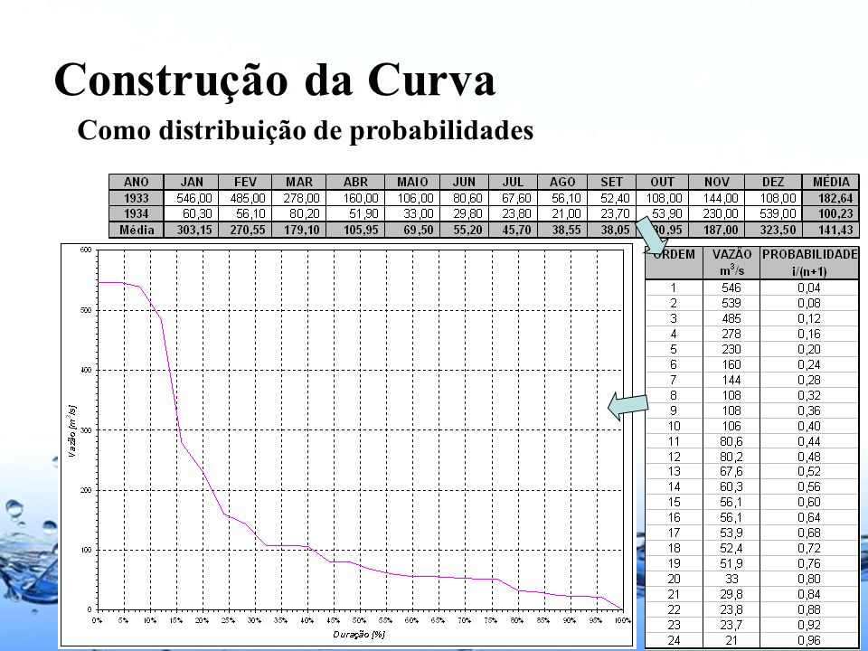 Page 32 Construção da Curva Como distribuição de probabilidades