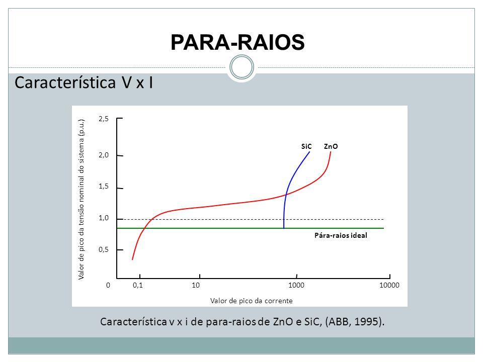 PARA-RAIOS Característica V x I Pára-raios ideal Valor de pico da corrente 0 0,5 1,0 0,110100010000 1,5 2,0 2,5 SiCZnO Valor de pico da tensão nominal