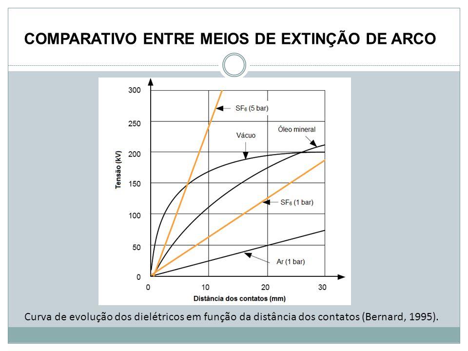 Curva de evolução dos dielétricos em função da distância dos contatos (Bernard, 1995). COMPARATIVO ENTRE MEIOS DE EXTINÇÃO DE ARCO